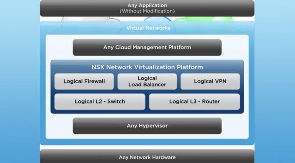 VMware-plattform for virtuelle nett