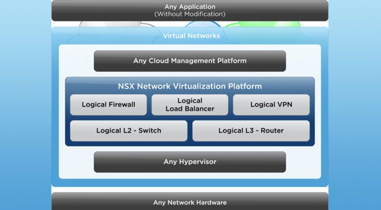 VMware-plattform for virtuelle nett