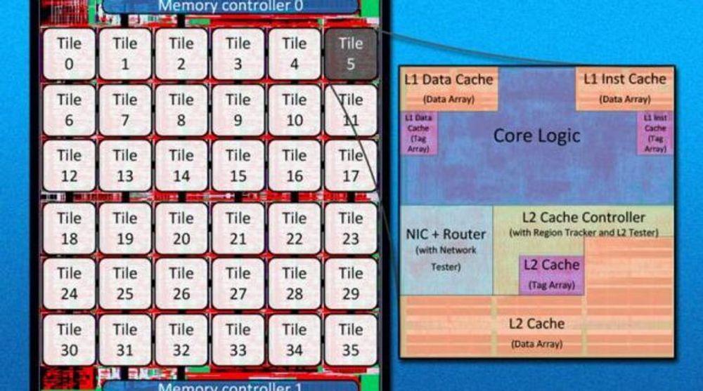 MIT-forskernes prosessordesign, SCORPIO, omtales som forholdsvis enkelt og består primært av 36 helt like kjerner, som hver har egen nettverksruter og to nivåer med cacheminne.