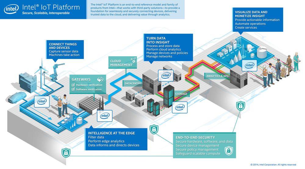Slik illustrerer Intel den nye plattformen for tingenes internett.