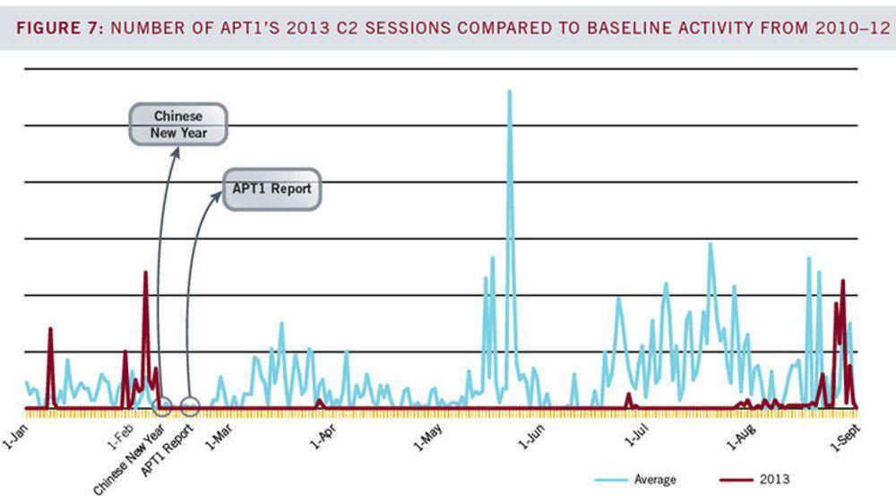 Den kinesiske militære hackergruppen APT1 hadde et betydelig lavere aktivitetsnivå etter avsløringene i februar i fjor enn i årene før.