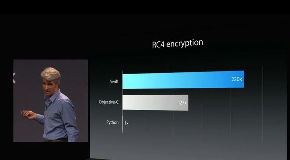 Apple gjorde et stort poeng ut av hvor raskt og effektivt Swift er. Det ser ut til at utviklerne er enige.