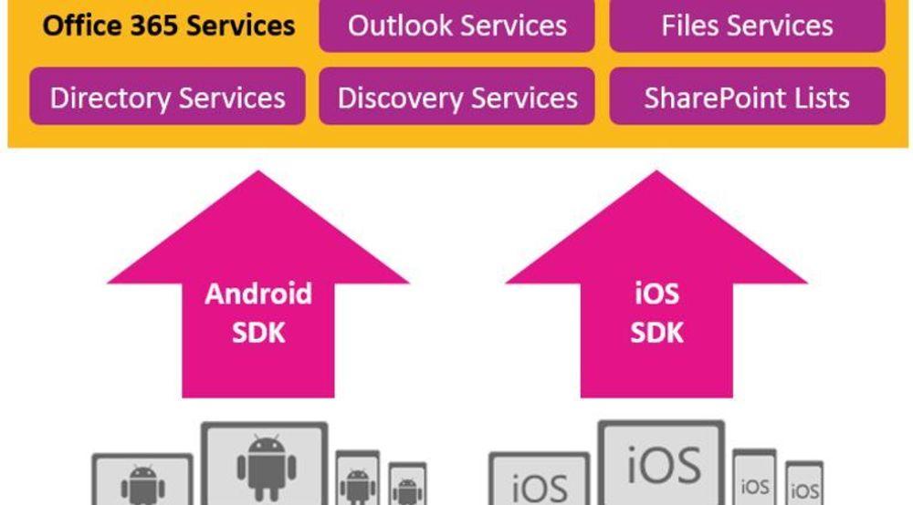 Utviklere av applikasjoner til Android og iOS er blant dem som nå skal kunne integrere Office 365-tjenester på en enklere måte enn tidligere.