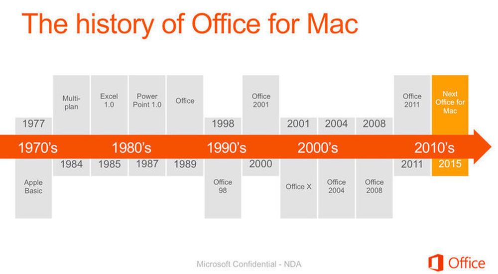 Slik oppsummerer Microsoft historien til Office på Mac.