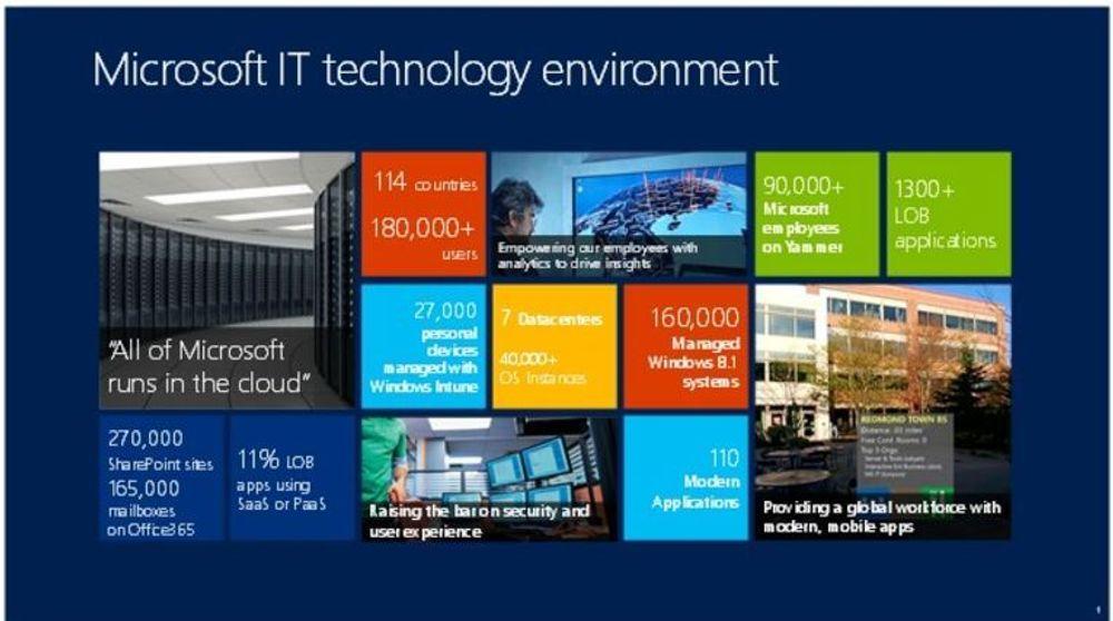 Nettsky er nøkkelen også internt i Microsoft.