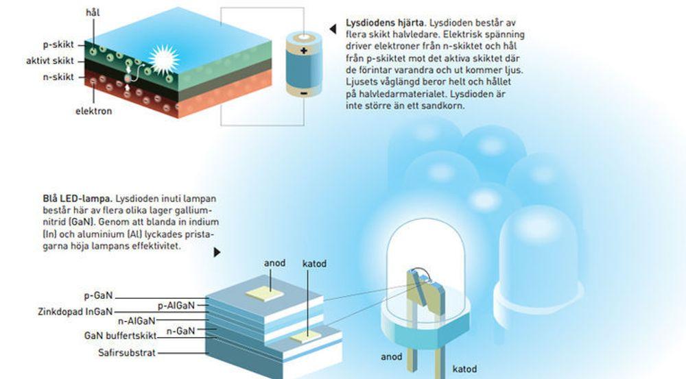 Beskrivelse av hvordan blå lysdioder er bygget opp.