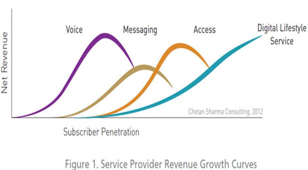Illustrasjon fra hvitboken «The ThinkingNetworks Revolution». Budskapet er at mobiloperatører må møte den nye tid med en oppdatert forretningsmodell. Det er ikke nok å tilby tale, meldingstjenester og tilgang til mobilt bredbånd.