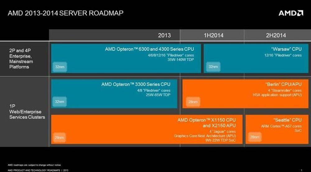 Dette er AMDs lanseringsplan for de neste tre halvårene.