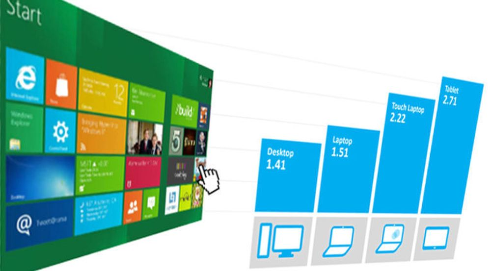 Selv blant Windows 8-brukere som faktisk åpner Windows Store-apper daglig er ikke bruken stor.