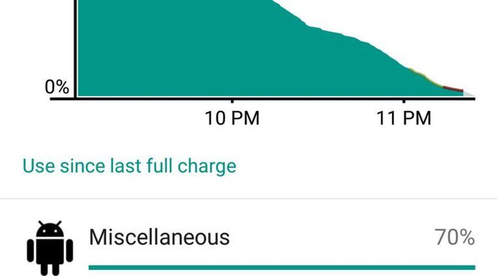 Google har fjernet et problem fra Android 5.0-koden som har ført til at i alle fall enkelte Nexus 5-brukere har fått kraftig redusert batteritid. Illustrasjonen viser at en kilde som bare er oppgitt som en del av samlepotten Miscellaneous, har vært synderen. Dette har trolig ført til at utrullingen av den nye Android-versjonen har blitt utsatt.