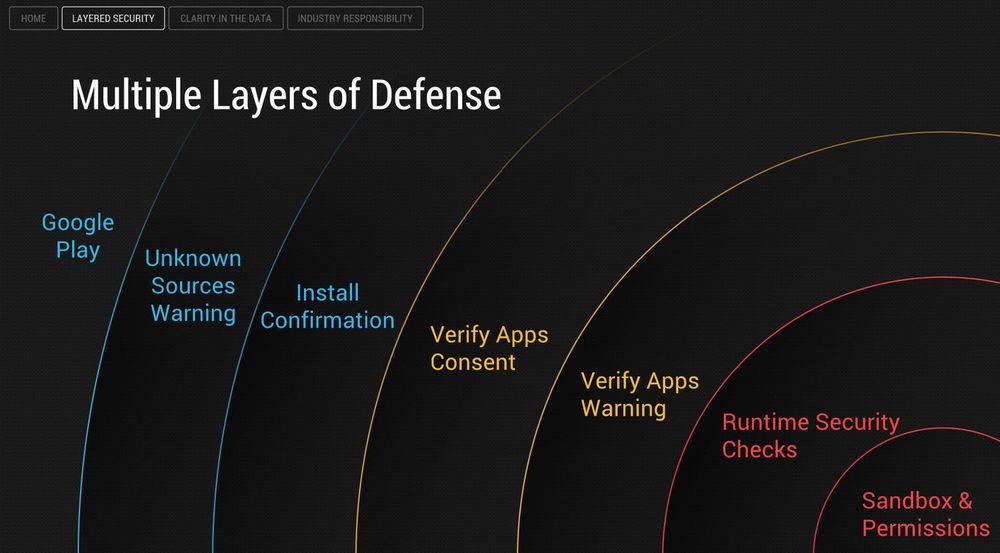Android har en serie med forsvarslag som skal skal hindre installasjon av potensielt skadelige apper.
