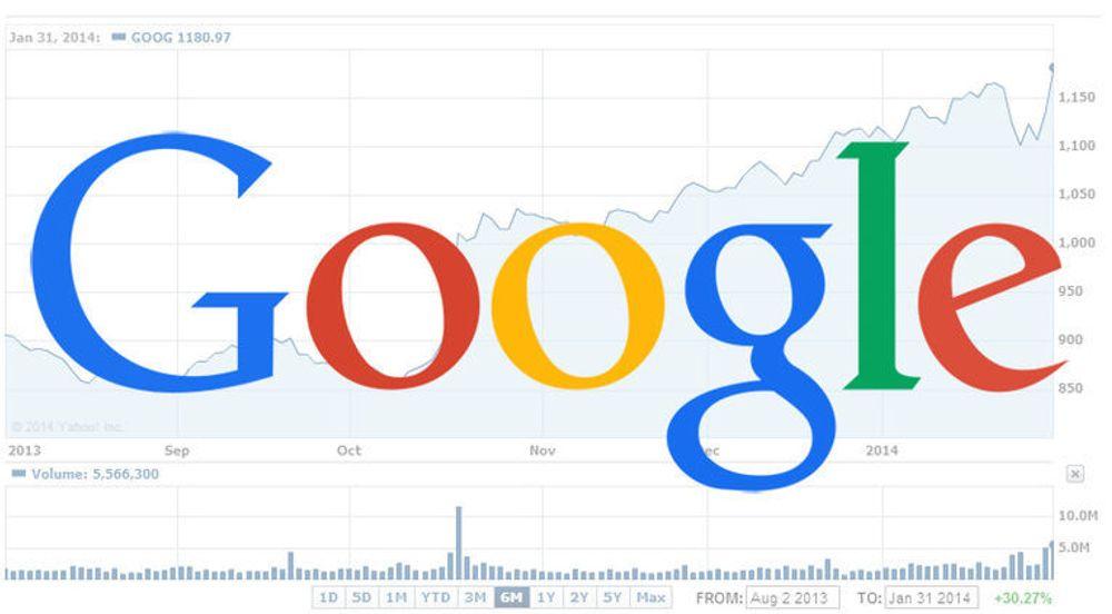 Kursen på Googles A-aksje passerte tusen dollar i fjor høst og nærmer seg nå 1200 dollar. Da selskapet ble børsnotert i 2004, var kursen 85 dollar.