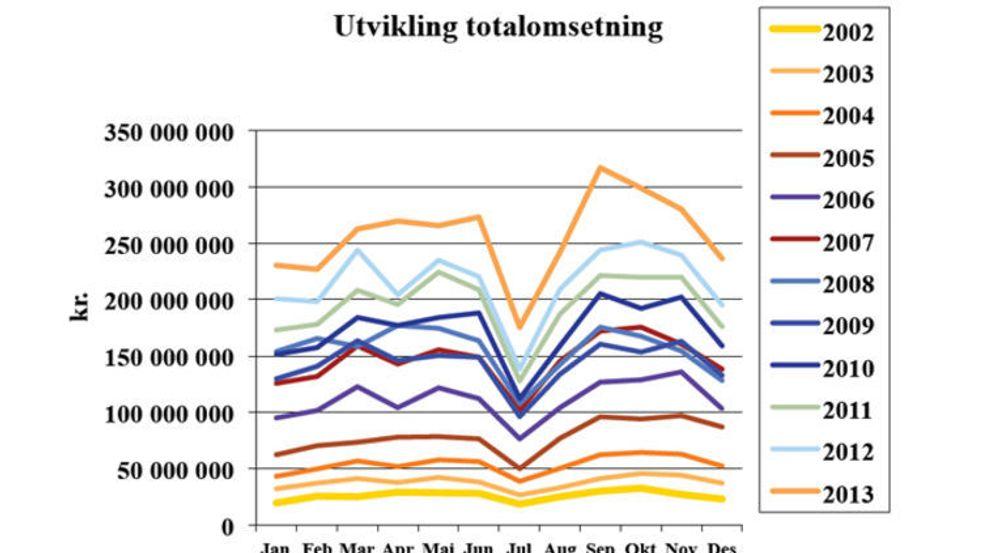 Norske nettmediers annonseomsetning har vokst kraftig i mange år.