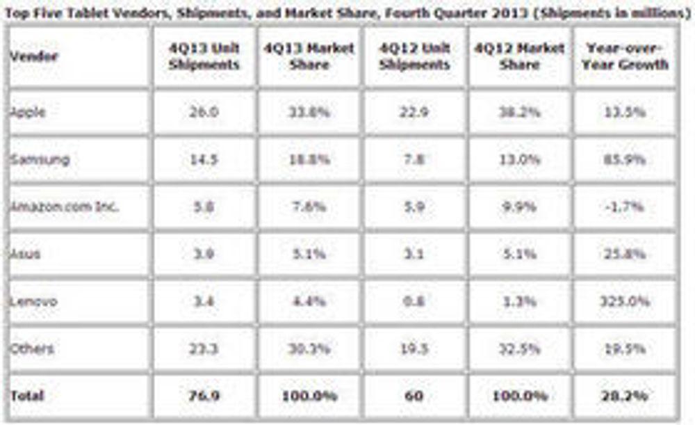 Leveransene og markedsandelene til de største nettbrettleverandørene i fjerde kvartal av 2013.