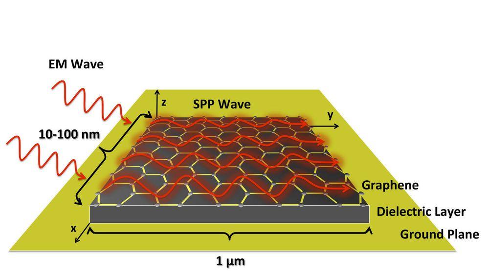 Skjematisk skisse over hvordan SPP-bølger (surface plasmon polariton) vil bli dannet på overflaten til knøttsmå antenner lagt av grafén.