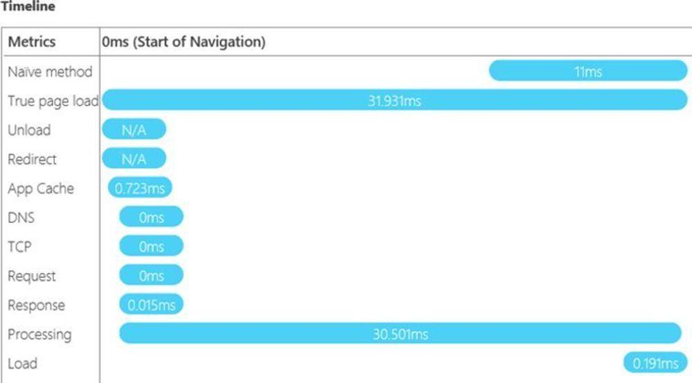 De nye webstandardene åpner for mer nøyaktig ytelsesmåling av webapplikasjoner.