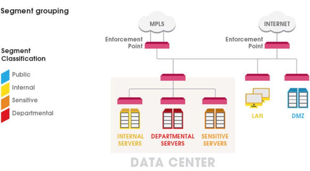 Nettverksegmentering og gruppering av nettverkssegmenter står sentralt i Check Points forslag om programvaredefinert IT-sikkerhet for bedrifter. Trafikk kan kontrolleres og sperres ved hvert håndhevingspunkt.