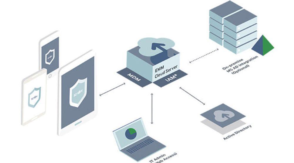 Knox 2.0 kombinerer maskinvare i mobile enheter med tjenester i nettskyen. MDM er «mobile device management», IAM er «identity access management», EMM er «enterprise mobility management».