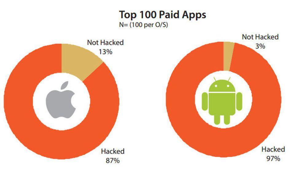 En svært høy andel av de betalte applikasjonene til både Android og iOS finnes i utgaver som har blitt modifisert av andre enn den opprinnelige utgiveren. Dette blir ofte gjort for å tappe brukeren for sensitiv informasjon.