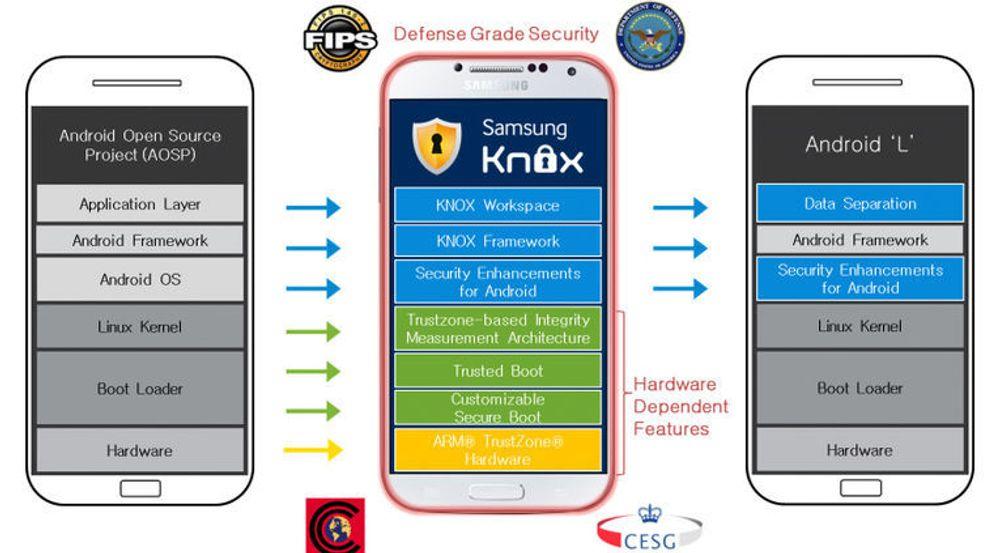 Slik blir Android-sikkerheten
