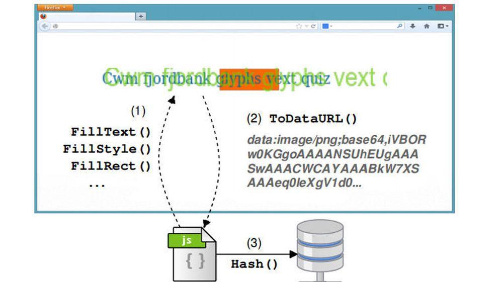 Genereringen av tekst i canvas-elementet på websider kan brukes til en relativt unik identifikator.