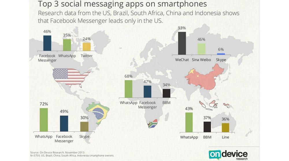 De mest brukte lynmeldingstjenestene på mobil i fem ulike land i november 2013.