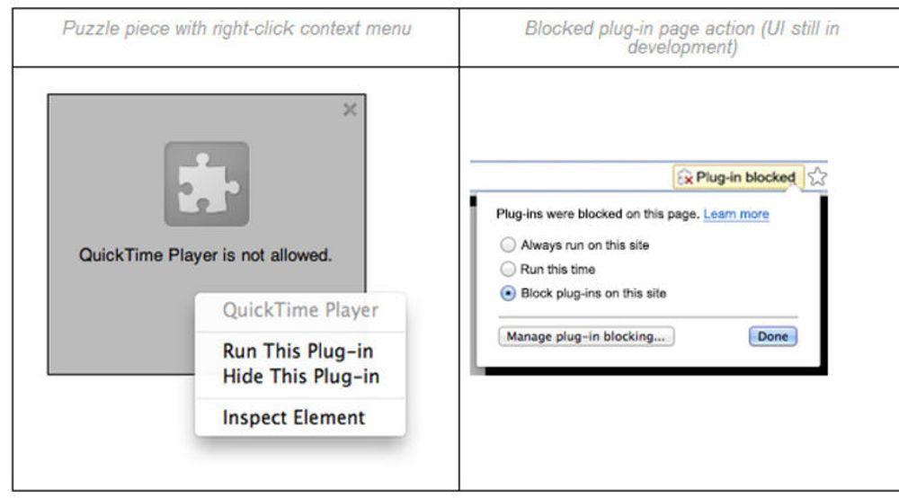 Omtrent slik vil dialogboksene for aktivering av plugin-innhold se ut i Chrome 37. Disse skal være mer krevende å bruke enn dagens dialogboks, men skal være det siste trinnet i den planlagt utfasingen av ordinær pluginstøtte i Chrome. Google opplyser fortsatt at støtten trolig vil bli fjernet helt innen utgangen av året.
