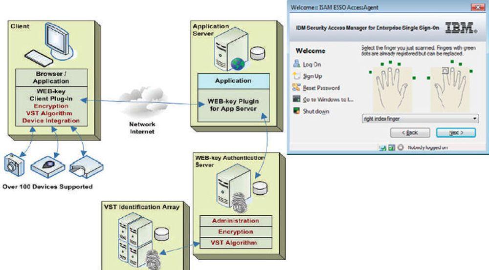 To BIO-key-produkter: WEB-key og fingeravtrykksløsning for IBMs ESSO (enterprise single sign on).