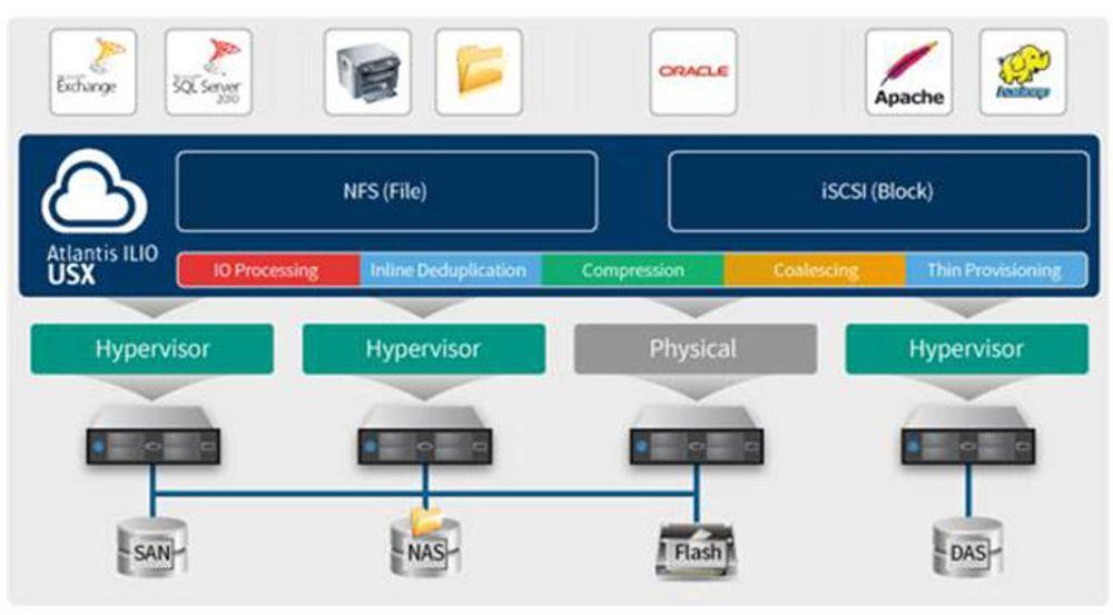 Atlantis' teknologi for programvaredefinert lagring i virtualiserte miljøer gjør server-RAM til en del av de samlede lagringsressursene.