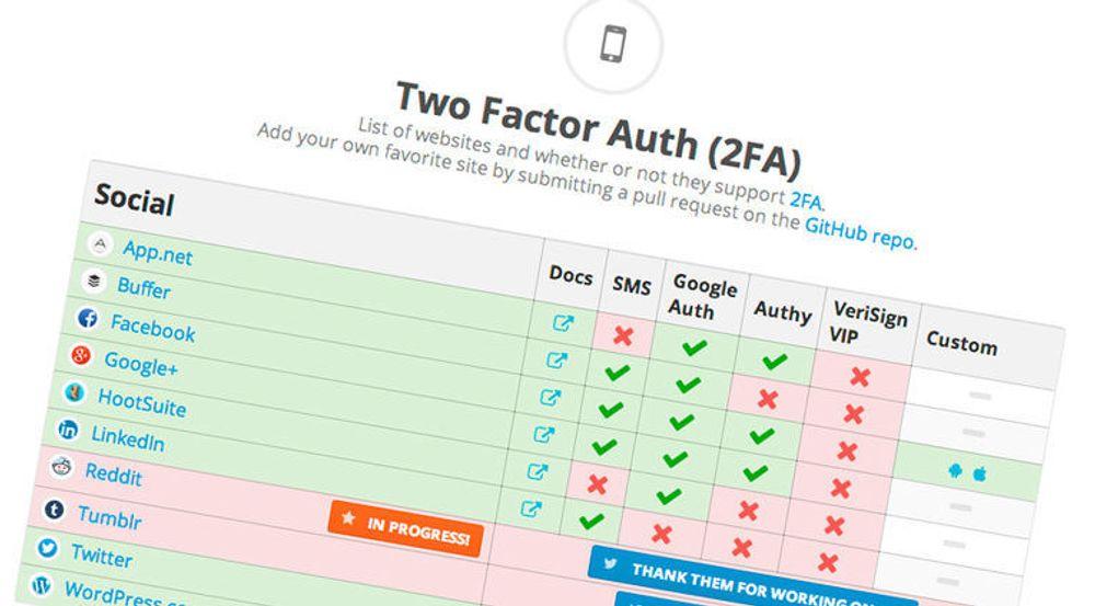 Twofactorauth.org har oversikten over hvilke nettjenester som tilbyr ekstra sikkerhet i form av tofaktorautentisering.