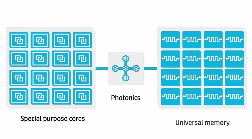 Illustrasjonen viser de tre komponentene som danner grunnlaget for arkitekturen i HPs The Machine.