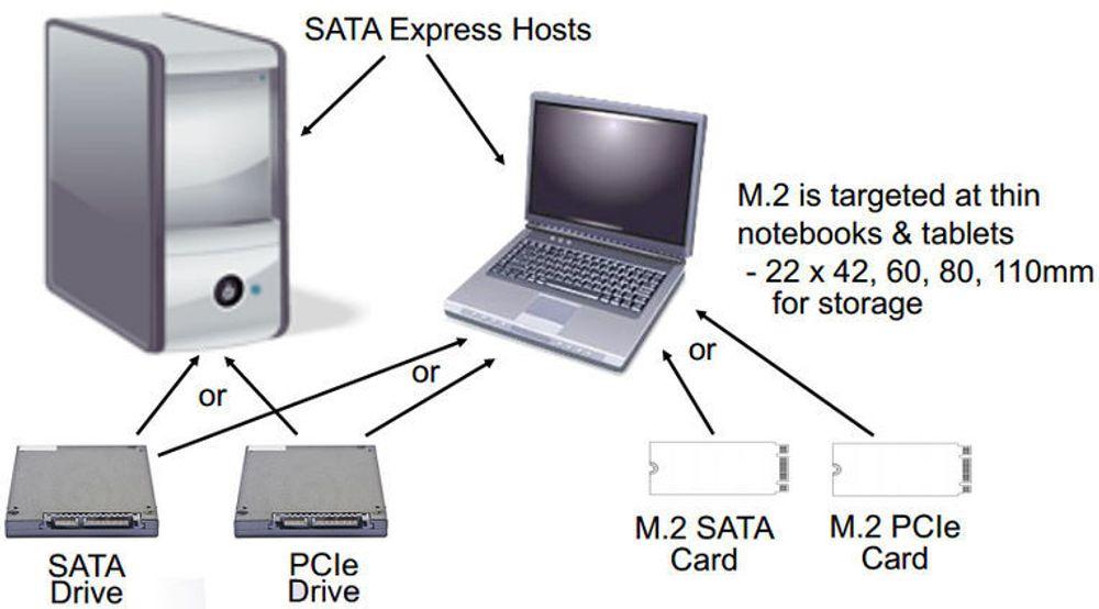 SATA Express-kontrollere skal støtte både dagens SATA-enheter og framtidige, PCIe-baserte lagringsenheter. Bærbare pc-er vil i tillegg kunne utstyres med støtte for lagringsenheter med formfaktoren M.2, som også kan utstyres med enten SATA- eller PCIe-baserte grensesnitt.