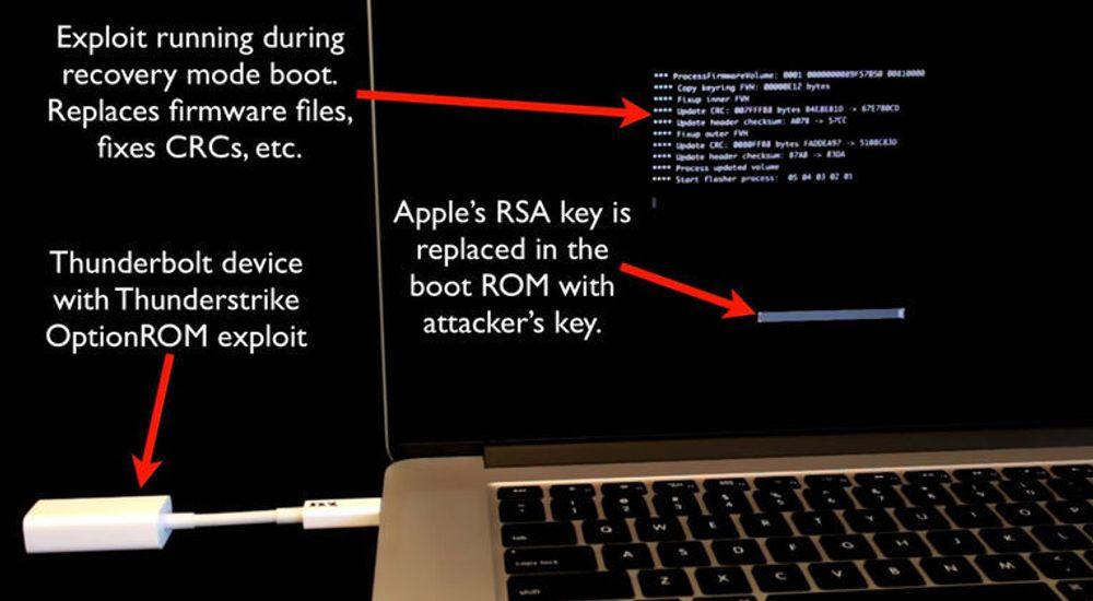 Kort oppsummer av hvordan konseptbeviset utnytter Thunderstrike-sårbarheten i Thunderbolt til å overskrive fastvaren til Macbooks.