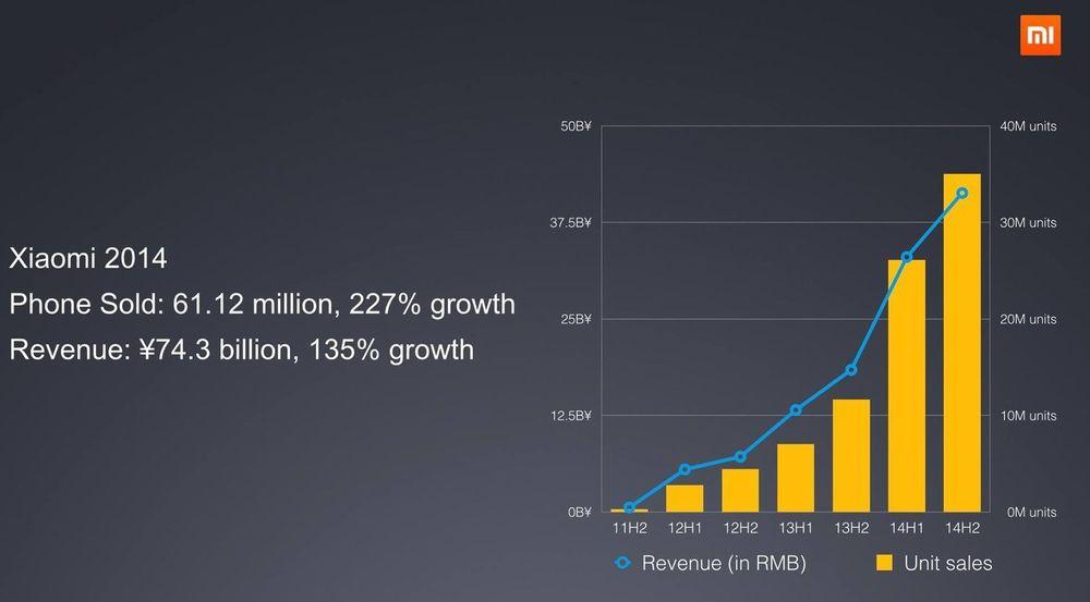Kurven viser utvikling i leveranser og omsetning for Xiaomi fra halvår til halvår siden 2011.