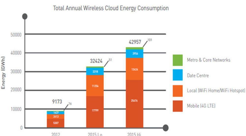 Begge prognosene for 2015 viser at mobilnettet bruker mer strøm enn de andre delene av den mobile nettskyen til sammen.
