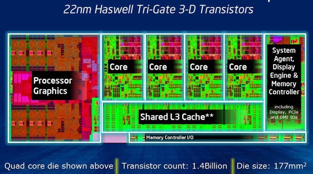 Oversikt over hovedkomponentene i fjerde generasjon med Intel Core-prosessorer. Enkelte brikker leveres også med dedikert EDRAM til grafikkprosessoren.