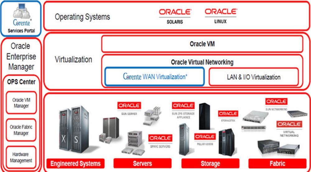 Slik skal Corente integreres i Oracles øvrige teknologi.