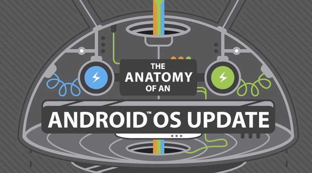 Det er mange trinn som må gjennomgås før en oppdatering til en Android-basert HTC-telefon kan lastes ned. En lenke til oversikten over de ulike stadiene finnes lenger ned i artikkelen.