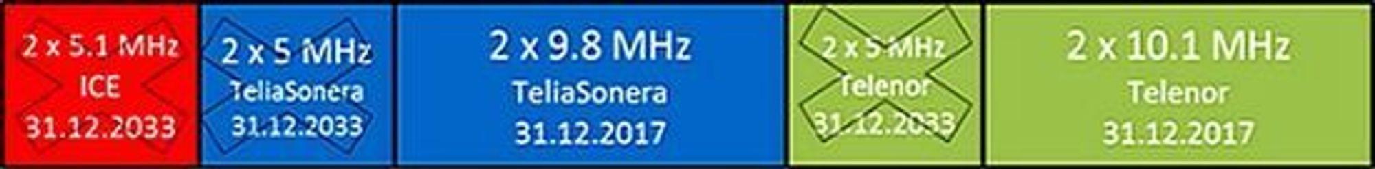 Denne skisse angir hvordan frekvensblokkene i 900 MHz-båndet er fordelt i dag.