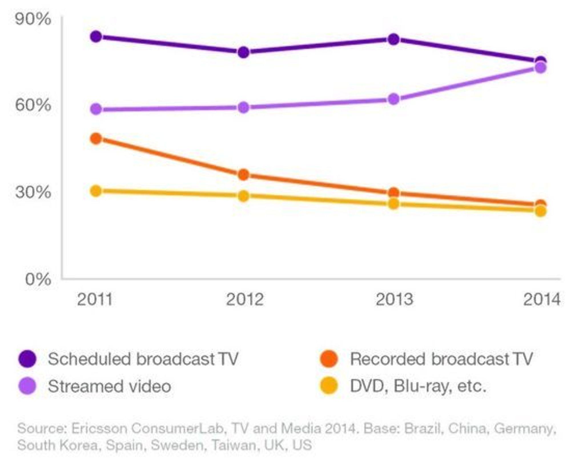 Prosentandel av deltakerne i undersøkelsen som ser på ulike medietyper mer enn én gang i uken.