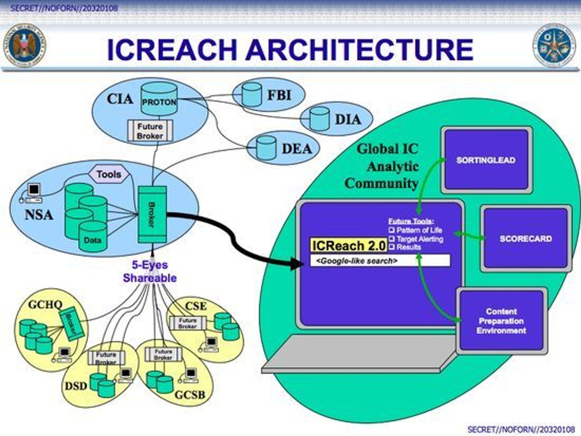 Arkitekturen bak ICREACH.