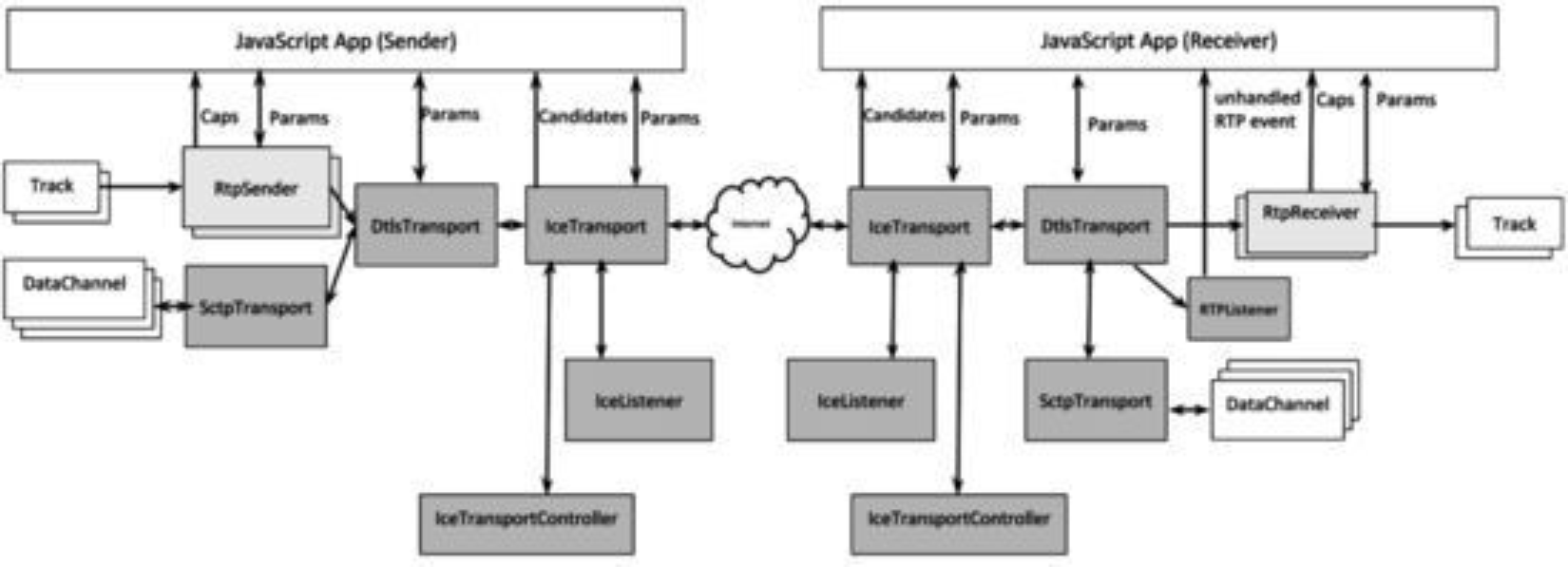 I diagrammet viser forholdet mellom applikasjonen og objektene, og mellom hvert av de ulike objektene, i en tenkt JavaScript-applikasjon som utnytter ORTC API. Horisontale eller skråstilte piler angir data- eller medieflyten, mens vertikale piler angir samhandlingene via metoder og hendelser.