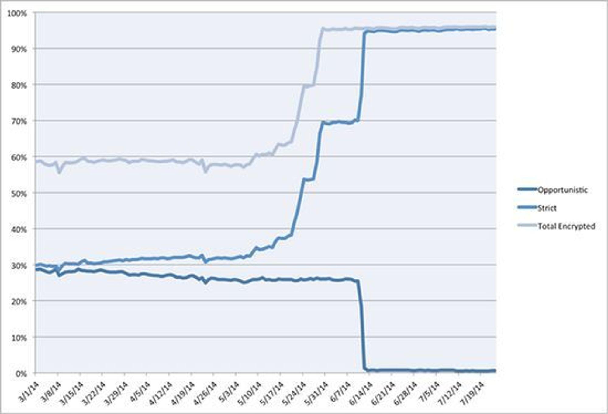 Denne grafen viser veksten i bruk av kryptert epost.