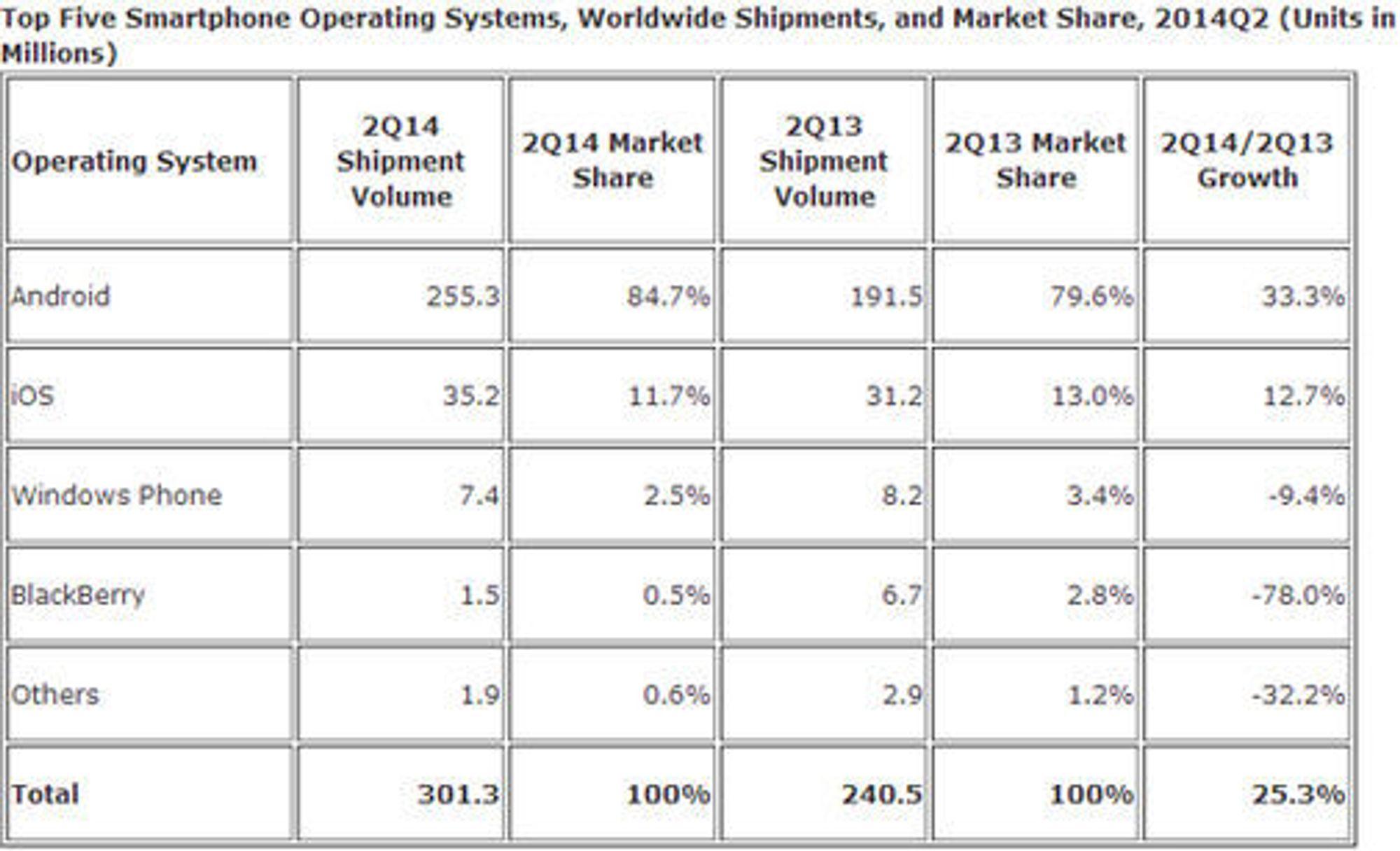 IDC-tall for smartmobilmarkedet i andre kvartal 2014.
