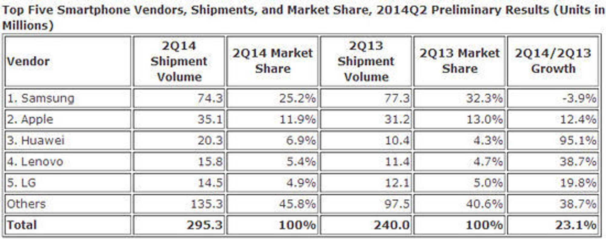 Smartmobilleveransene til de største leverandørene i andre kvartal av 2014.