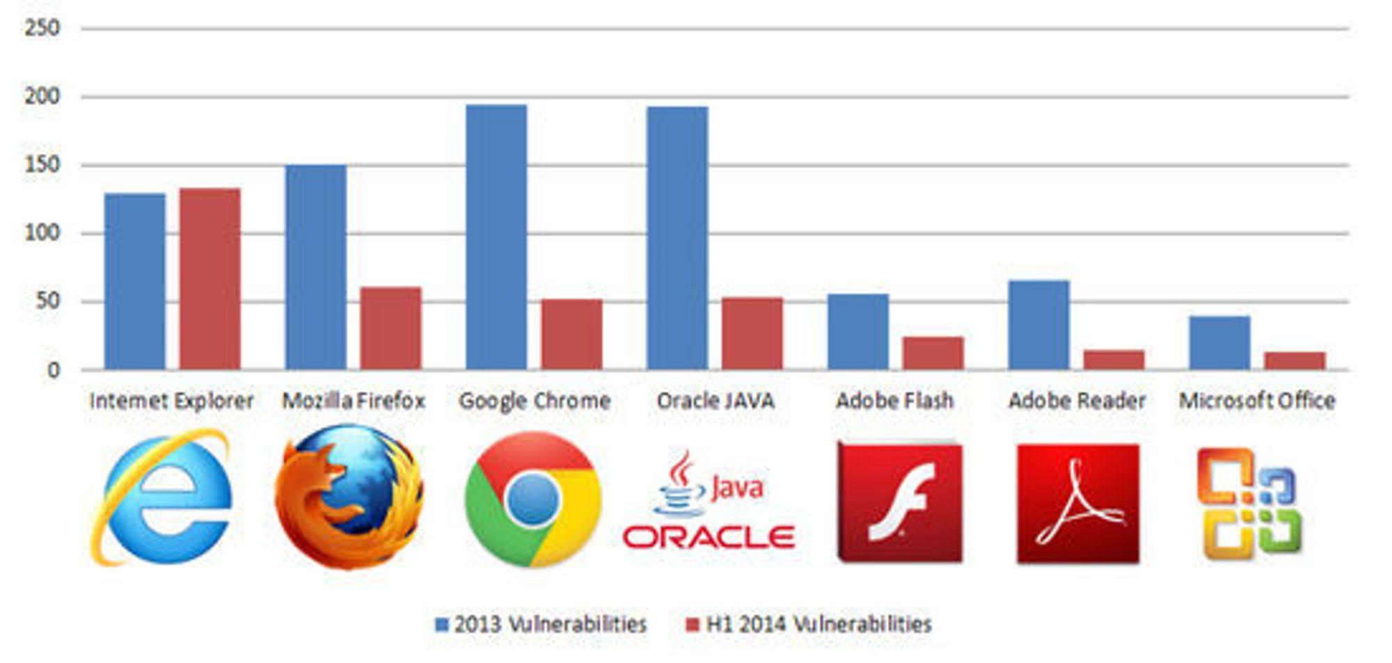 Antallet sårbarheter funnet i utbredt klientprogramvare i henholdsvis 2013 og første halvdel av 2014.