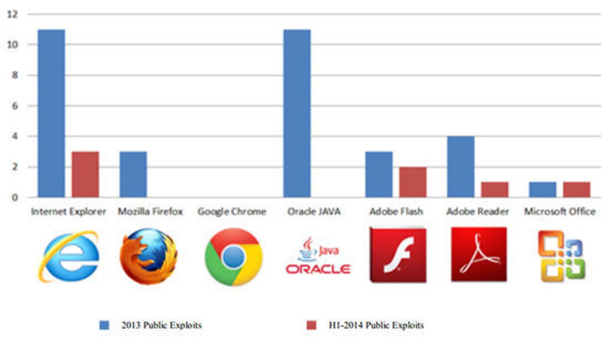 Mengden av offentlig angrepskode utgitt av Exploid Database til mye brukt klientprogramvare i henholdsvis 2013 og første halvdel av 2014.