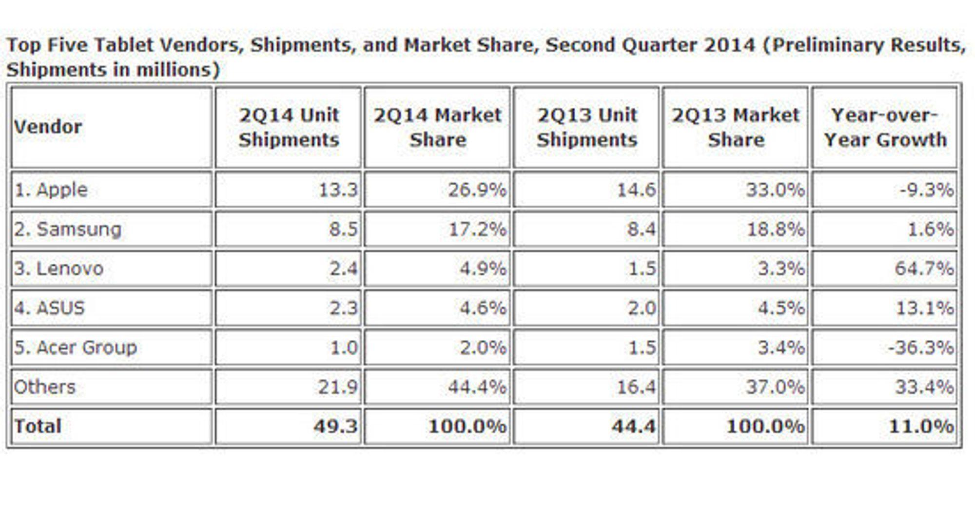 De største leverandørene i nettbrettmarkedet i andre kvartal av 2014.