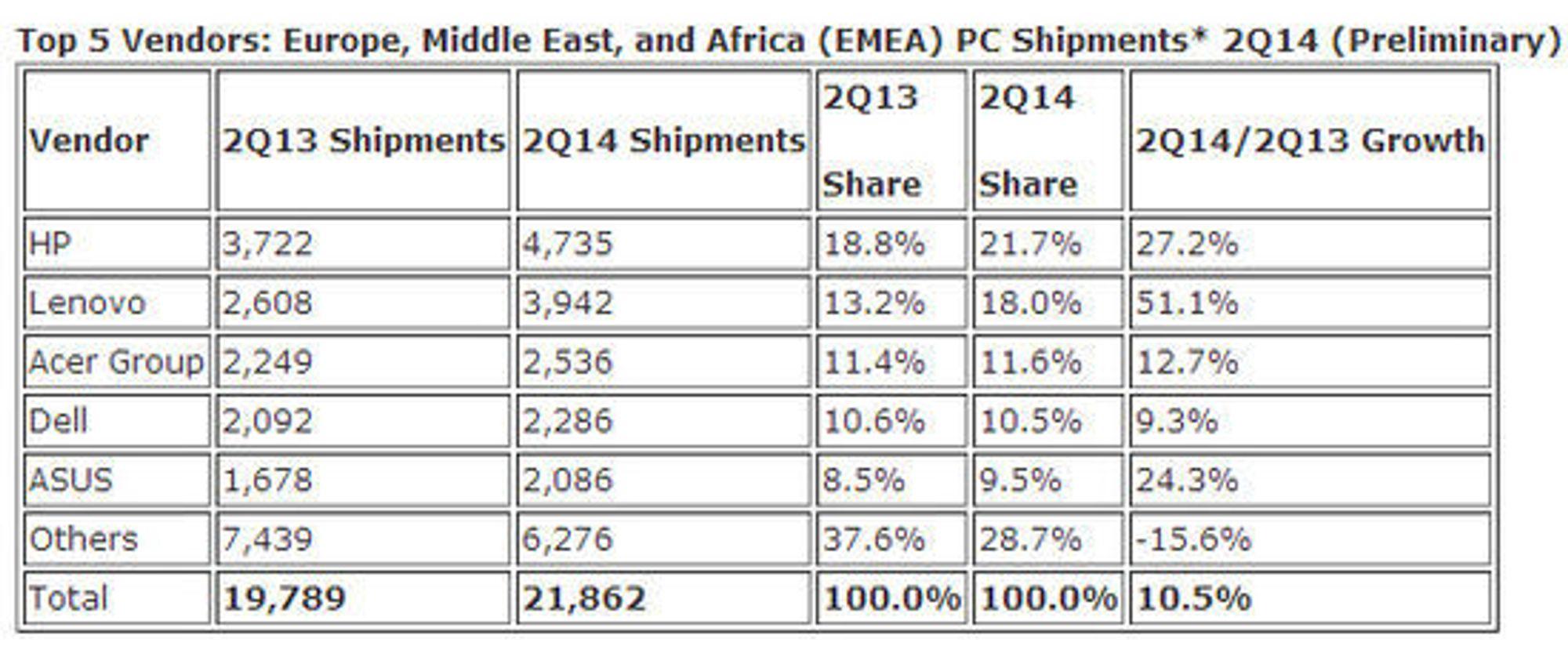 PC-markedet i EMEA-området tok seg betydelig opp i forrige kvartal ifølge IDC. Leveransetallene er oppgitt i antallet tusen enheter.