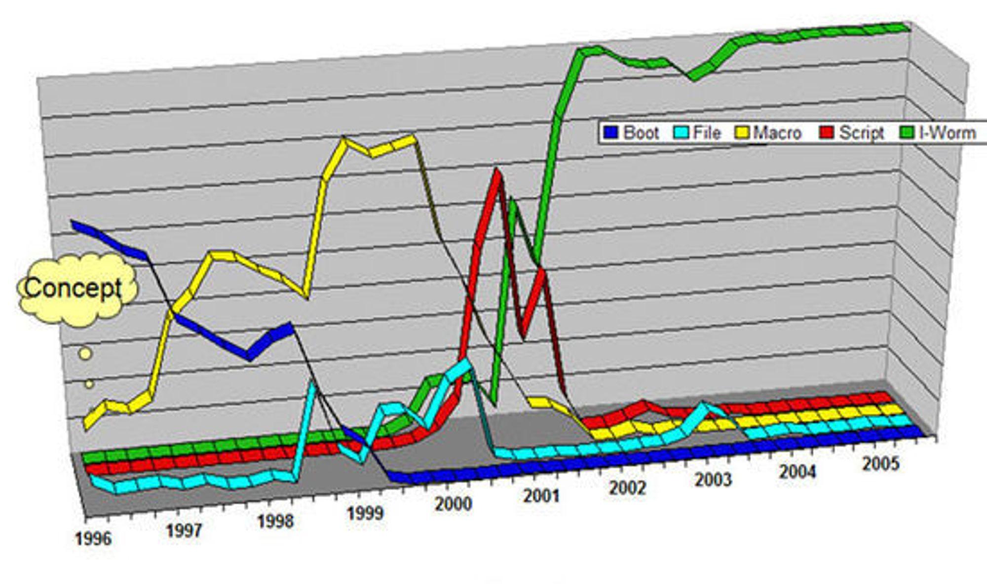 Selvreplikerende skadevaretyper oppdaget i perioden 1996 til 2005.